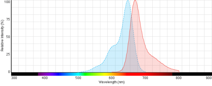 DiD Spectrum